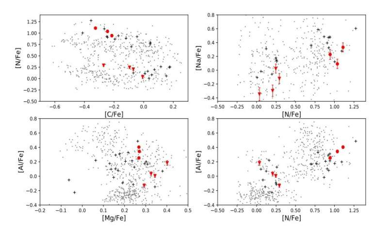 Djorgovski 2 hosts multiple stellar populations, study suggests