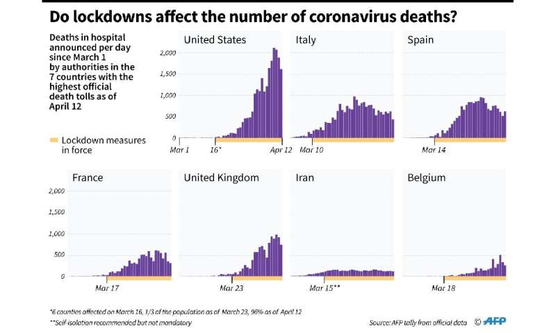 Do lockdowns affect the number of coronavirus deaths?