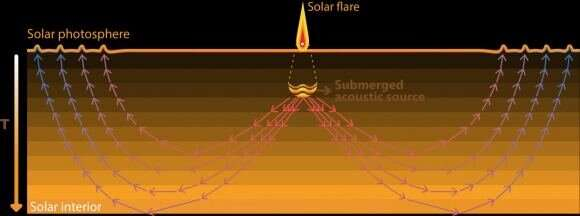Do ripples on the surface of the sun tell us that a flare is coming?