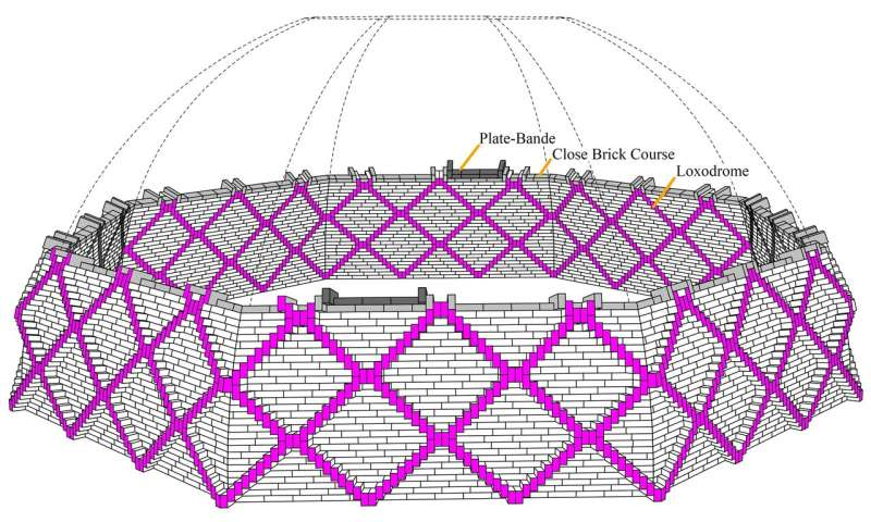 Double helix of masonry -- Researchers discover the secret of Italian renaissance domes