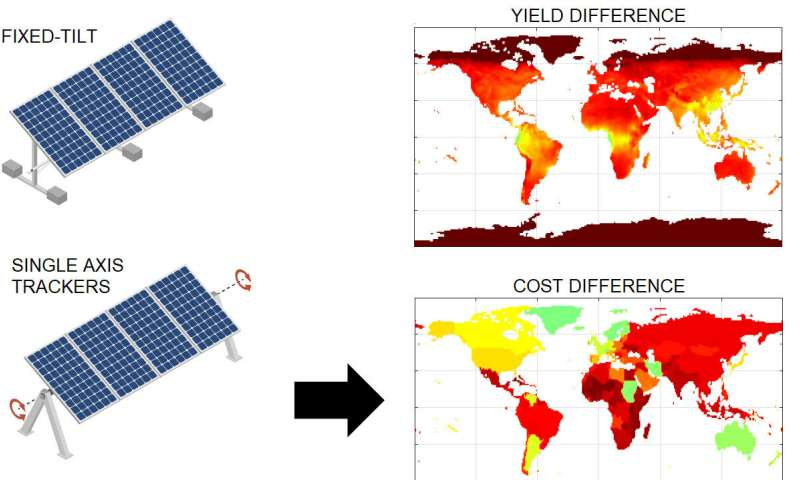 Double-sided solar panels that follow the sun prove most cost effective