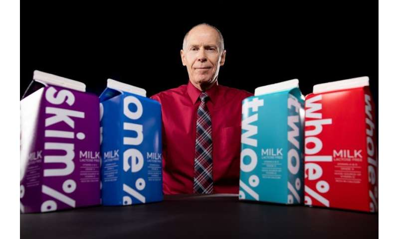 Drinking 1% rather than 2% milk accounts for 4.5 years of less aging in adults