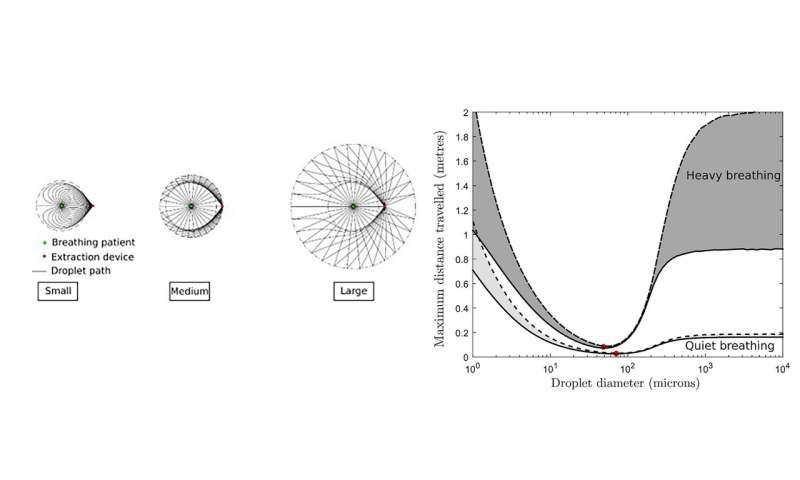 Droplet spread from humans doesn't always follow airflow