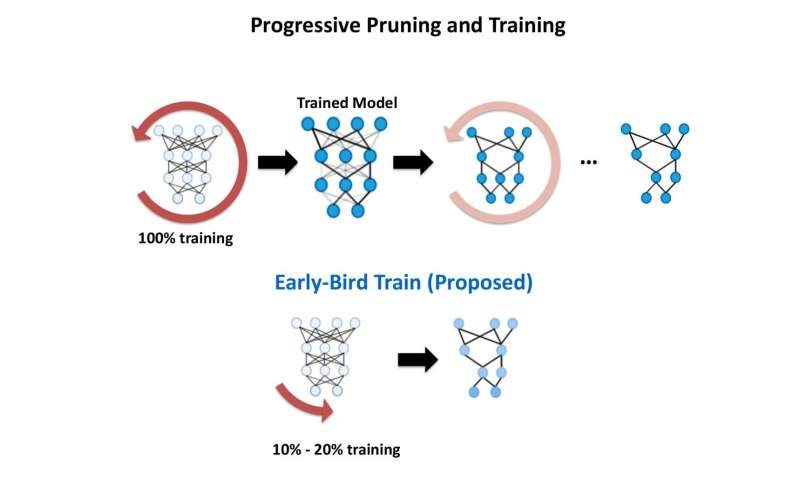 Early Bird uses 10 times less energy to train deep neural networks