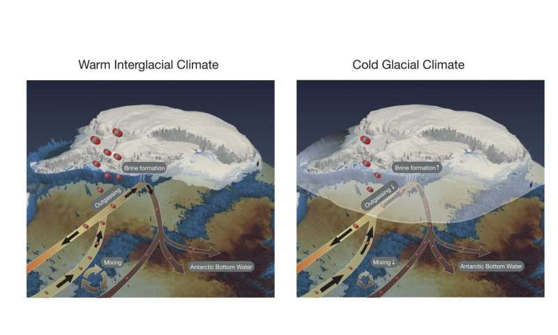 Earth's glacial cycles enhanced by Antarctic sea-ice
