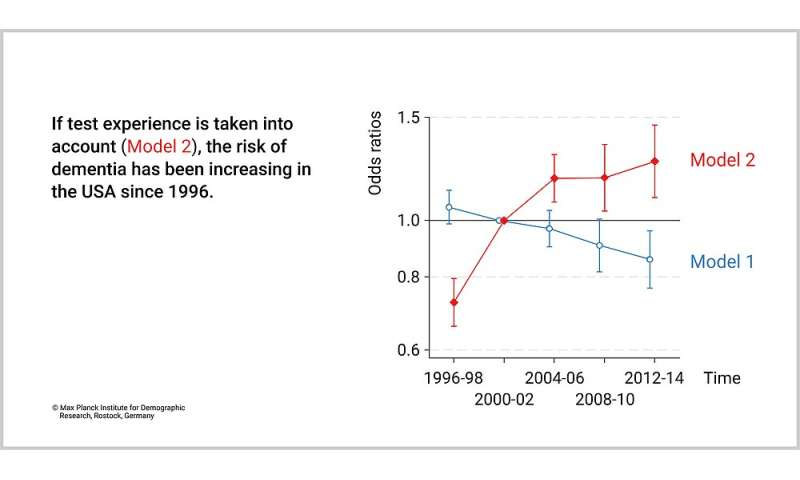 Elderly in the US: Risk of dementia has been rising for years - instead of falling