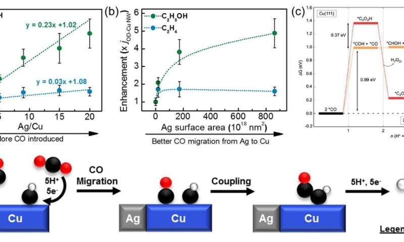 Electrochemical reduction of carbon dioxide to ethanol