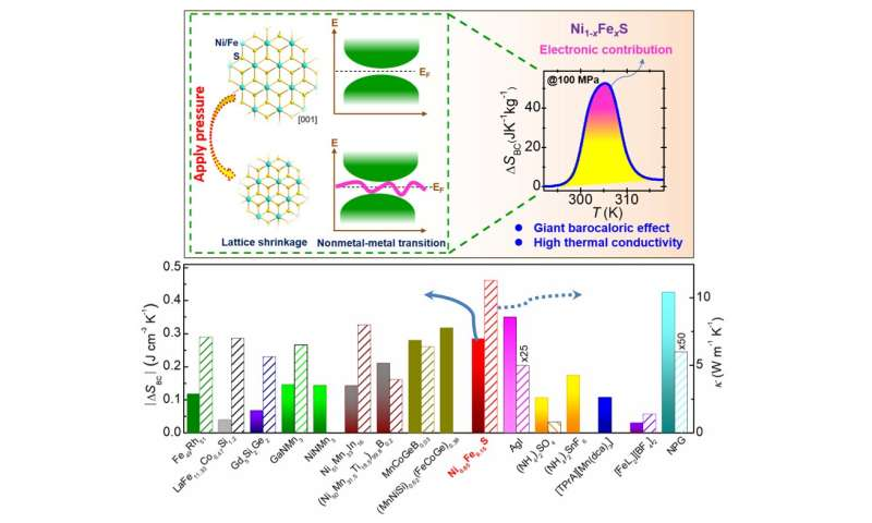 Electrons boost solid-state caloric cooling in hexagonal sulfides