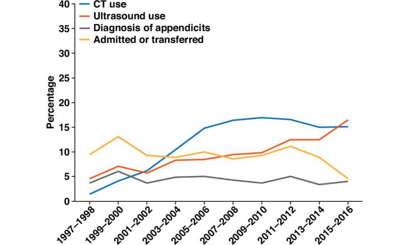 Emergency imaging trends in pediatric vs. adult patients for abdominal pain
