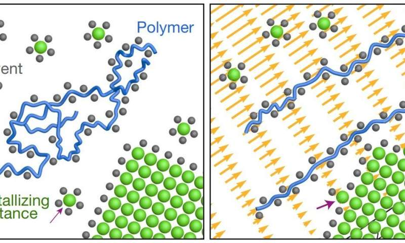Enhancing Crystal Growth, Using Polyelectrolyte Solutions and Shear Flow