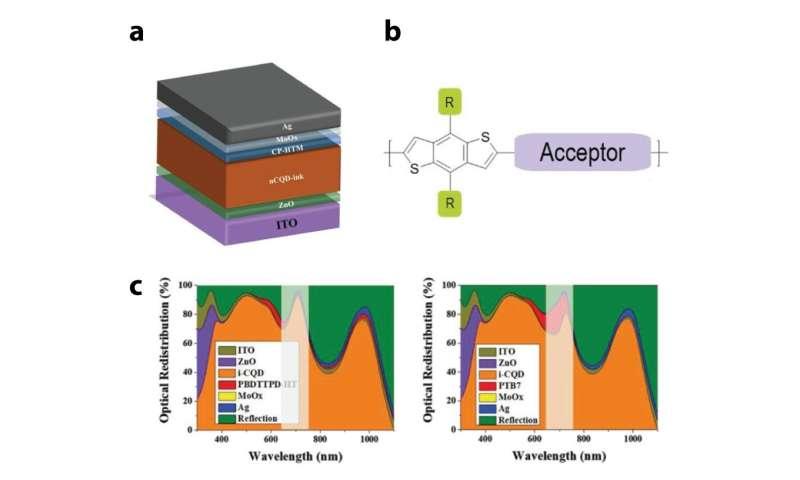 Enhancing quantum dot solar cell efficiency to 11.53%