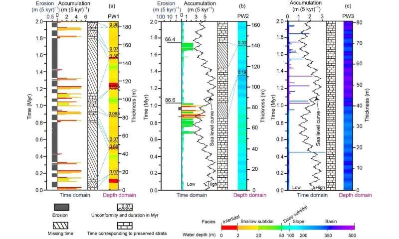 Estimation of carbonate stratal completeness via stratigraphic forward modeling