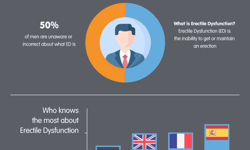 European survey shows alarmingly low awareness of erectile dysfunction