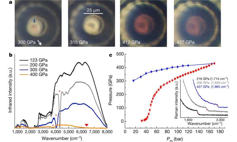 Evidence found for metallic hydrogen at 425 gigapascals