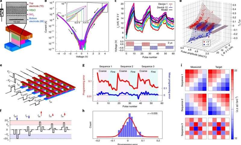 Executing low-power linear computations using nonlinear ferroelectric memristors