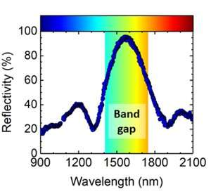 Experimental probe of a complete 3-D photonic band gap
