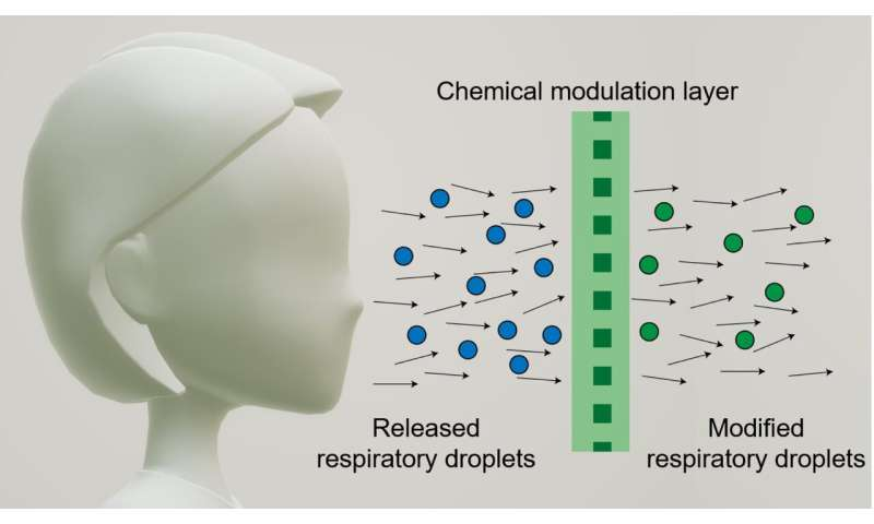Face mask aims to deactivate virus to protect others