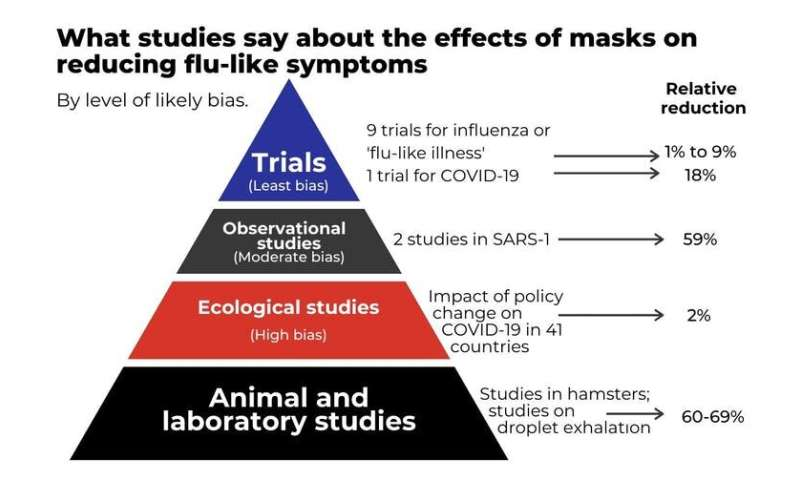 Face masks cut disease spread in the lab, but have less impact in the community. We need to know why