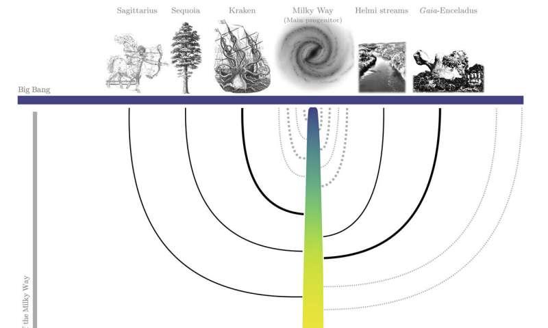 Family tree of the Milky Way deciphered