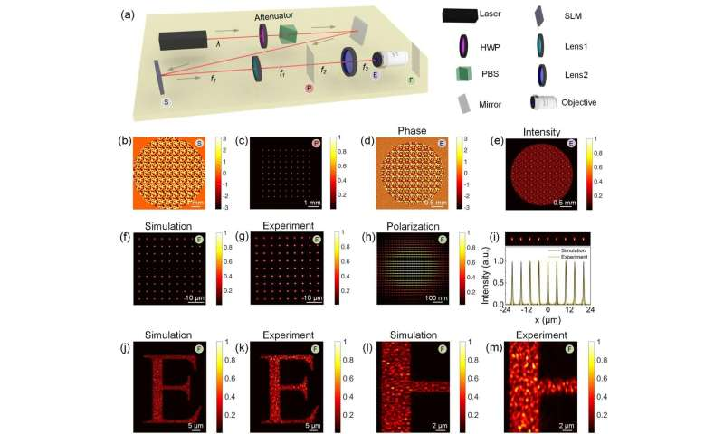 Fast and flexible computation of optical diffraction