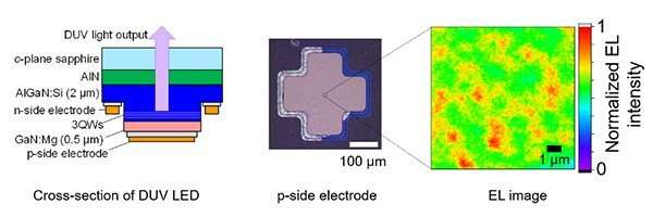 Faster LEDs for wireless communications from invisible light