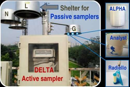 Field study reveals how ammonia isotope molecules diffuse in air