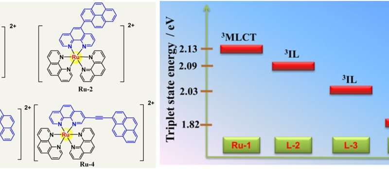 Fine-tuning excited state of Ru(II)-photosensitizers for boosting CO2-to-CO conversion