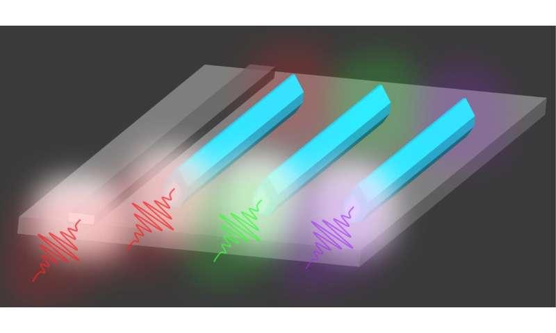 First bufferless 1.5 μm III-V lasers grown directly on silicon wafers in Si-photonics