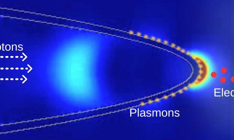 First fiber-optic nanotip electron gun enables easier nanoscale research
