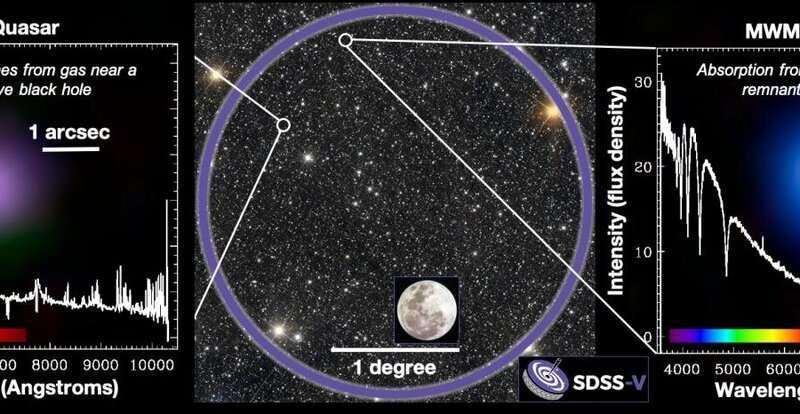 First light on a next-gen astronomical survey toward a new understanding of the cosmos