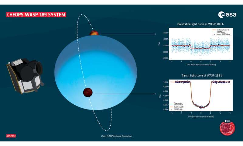 First study with CHEOPS data describes one of the most extreme planets in the universe
