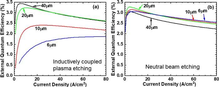 Fivefold increase in emission efficiency of gaN micro LEDs at low current density