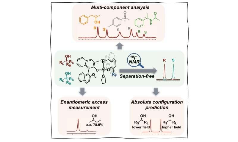 Fluorine enables separation-free 'chiral chromatographic analysis'