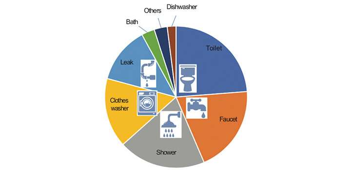 Flushing nitrogen from seawater-based toilets