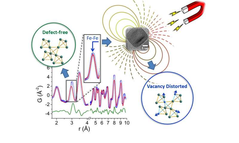 FORTH-IESL Researchers explain how disorder in tiny crystals enables heat-therapeutic systems