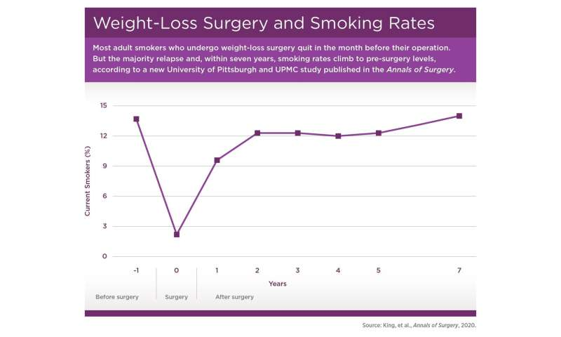 For weight-loss surgery patients who quit smoking, relapse is common