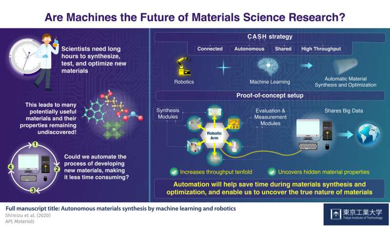 Fostering creativity in researchers: how automation can revolutionize materials research