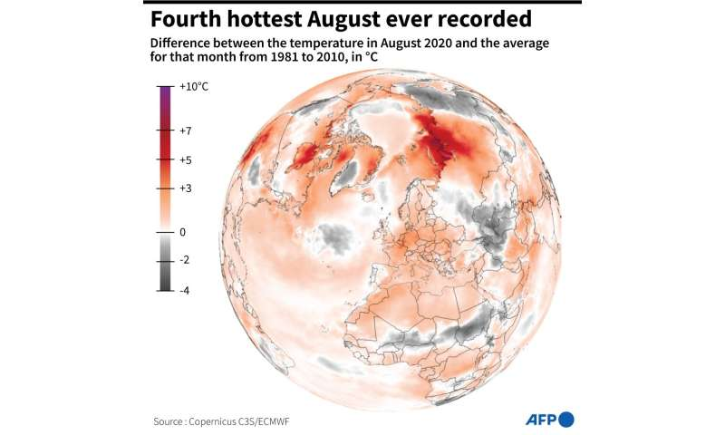 Fourth hottest August ever recorded