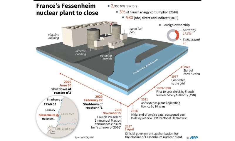 France's Fessenheim nuclear power plant to close