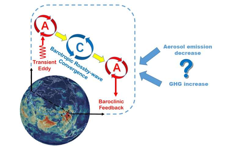 Future aerosol emission reductions will worsen atmospheric diffusion conditions in eastern China