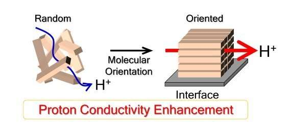 Gaining more control over fuel cell membranes