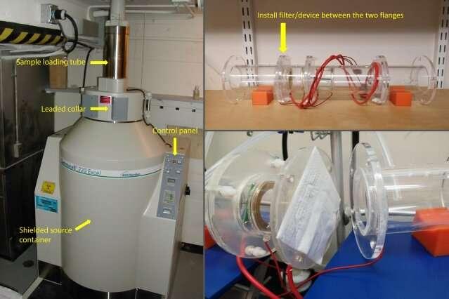 Gamma radiation found ineffective in sterilizing N95 masks