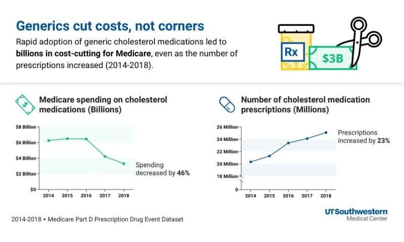 Generic cholesterol drugs save medicare billions of dollars, study finds