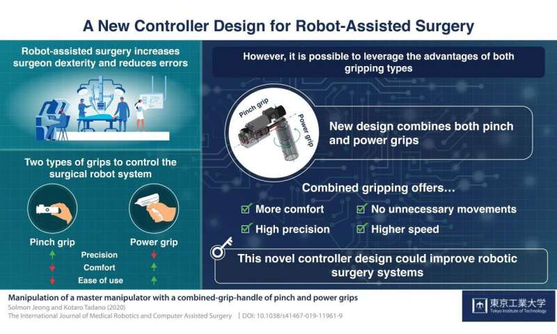 Getting a grip: An innovative mechanical controller design for robot-assisted surgery
