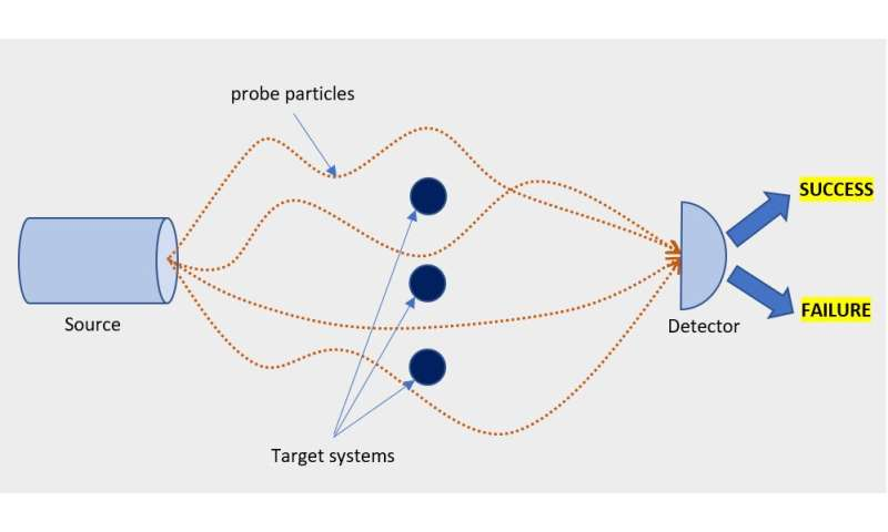 Give them a quantum lab, and they shall rewind the world: physicists invent a machine that translates quantum systems in