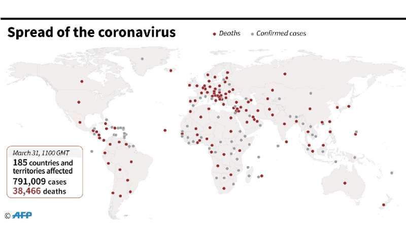 Global virus deaths mount as US surpasses China's official toll