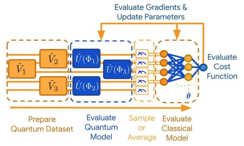 Google releases quantum computing library