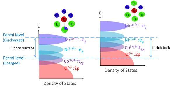 Gradient Li-rich oxide cathode particles for batteries with minimum oxygen release