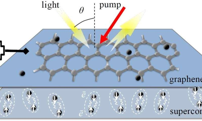 Graphene amplifier unlocks hidden frequencies in the electromagnetic spectrum
