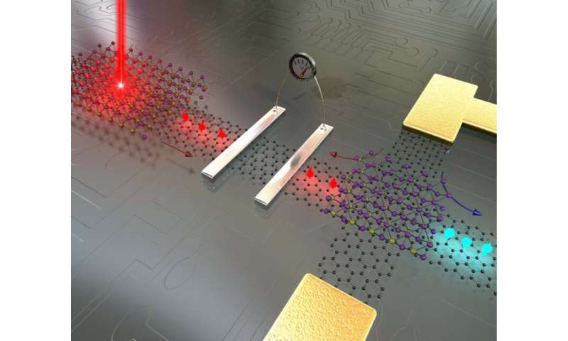 Graphene and 2-D materials could move electronics beyond 'Moore's law'